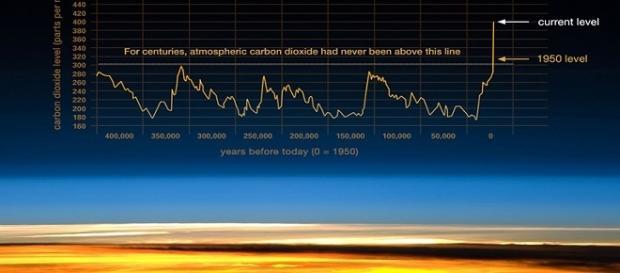 Grafico: National Oceanic and Atmospheric Administration. Una serie di descrizioni tratte dal sito Scripps CO2 Program. - Via Vice.com