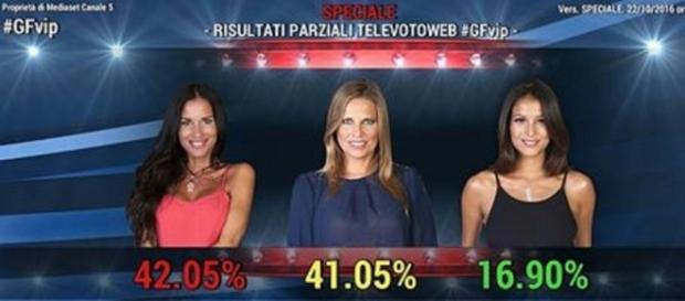 Mariana salva per i risultati parziali del televoto