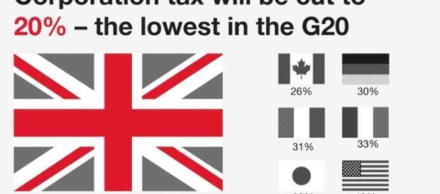 La taxe sur les sociétés (IS) et entreprises est déjà, à 20 %, l'une des plus basses du G20