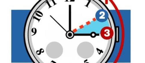 Nella notte fra sabato 29/10 e domenica 30/10 lancette indietro di un'ora, torna ora solare