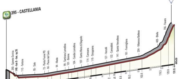 Giro d'Italia 2017, la tappa di Oropa