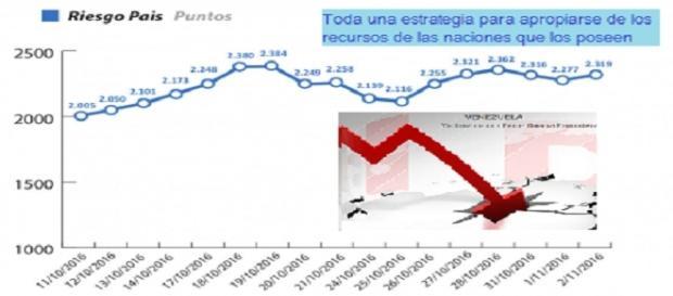 Diagrama con calificación riesgo de Venezuela