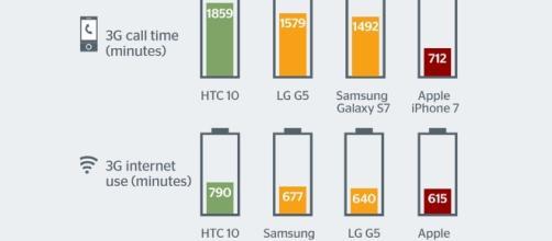 Il grafico del test sulla durata della batteria