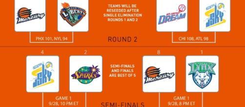 le Wnba Finals 2016 saranno tra Lynx e Sparks
