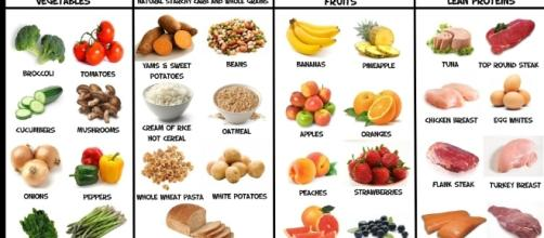 Foods Not to Eat to Lose Weight   Diet Solutions - thedietsolutionprogramreviewsx.com