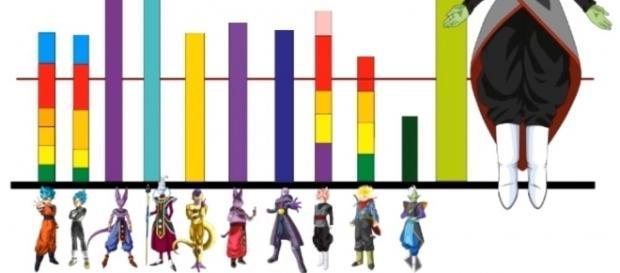 Gráfico con las unidades de poder de los personajes