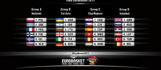 Repartizarea celor 24 de echipe în urma tregerilor la sorți de la Istanbul (Sursa:http://www.fiba.com/eurobasket/2017/draw)