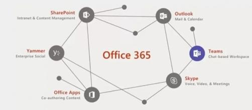 A chat-based Workspace, il nuovo strumento di Office 365