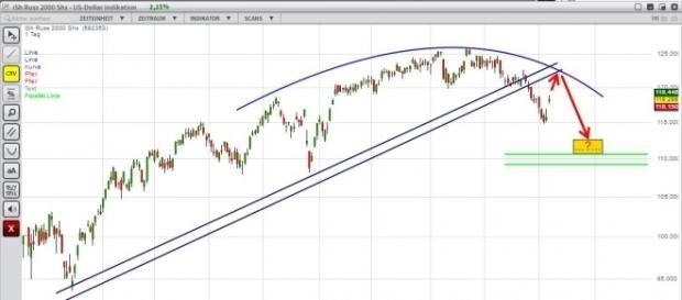 Der aktuelle Chart des IWM, ein ETF der den Russell 2000 Index im Verhältnis 1:10 abbildet