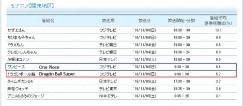 Ranking oficial de los animes.