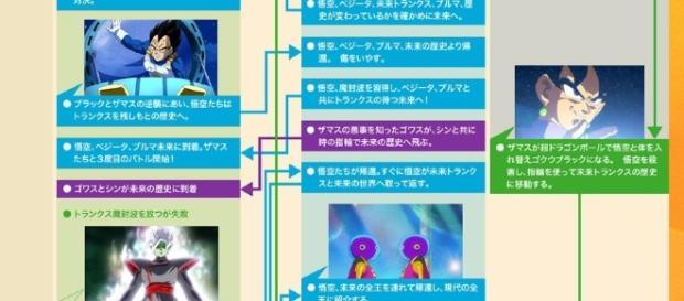 Imagen de la cronologia oficial de la saga