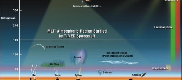 TIMED (Thermosphere, Ionosphere, Mesosphere Energetic and Dynamics ... - eoportal.org