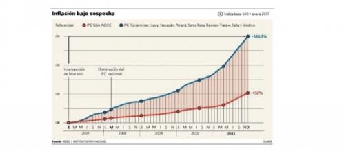 Acumulado de inflación diferenciando entre el Indec y las consultoras privadas (Fuente: Diario Clarín)