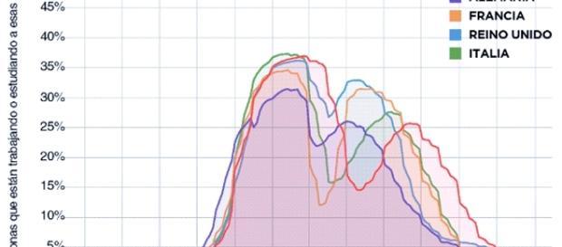 Une majorité d'Espagnols observent une pause sieste étendue et travaillent sensiblement sur des horaires plus étendus que d'autres Européens