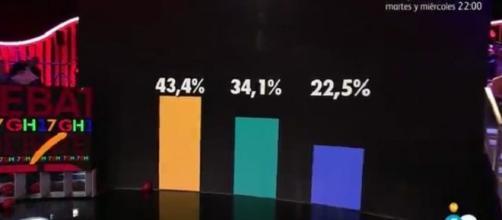 Los porcentajes ciegos de GH 17