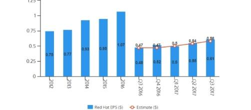 Annual and quarterly EPS for Red Hat, Inc. (NYSE: RHT); earnings were relased after the close of regular trading today / Venngage