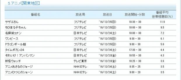 Ranking de los animes más vistos.