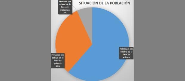 Gráfico de la pobreza en proporción a la población total