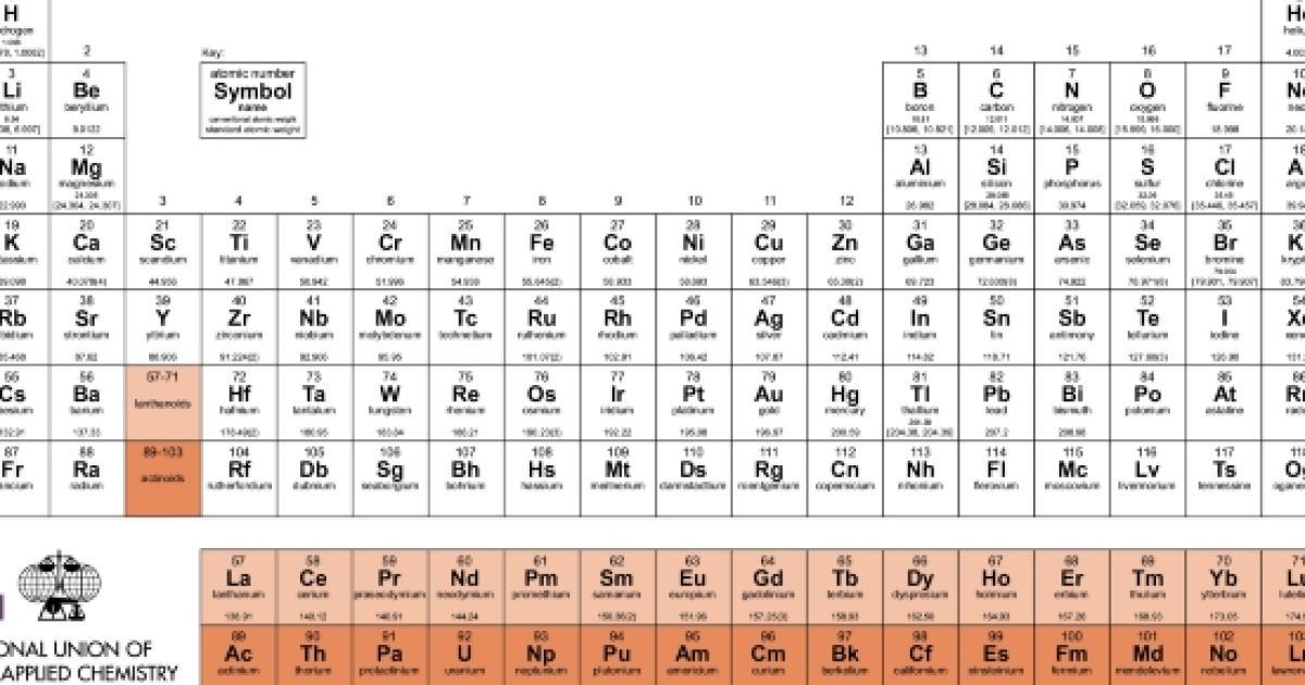 I 4 nuovi elementi della tavola periodica hanno finalmente un nome ufficiale - Tavola periodica dei metalli ...