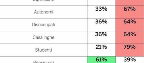 I risultati del referendum per occupazione (Foto: SKY Tg 24)