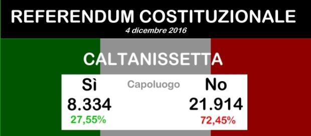 Referendum, i dati definitivi a Caltanissetta
