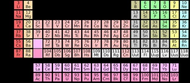 Four new elements named schoolsll need new periodic table charts old periodic table courtesy geralt pixabay creative commons license urtaz Gallery