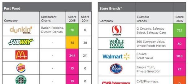 Empresas de EE.UU. que emplean aceite de palma