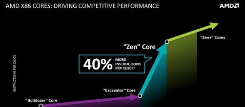 El progreso de la nueva arquitectura de AMD.