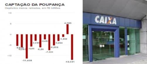 Poupança brasileira segue em baixa em 2016