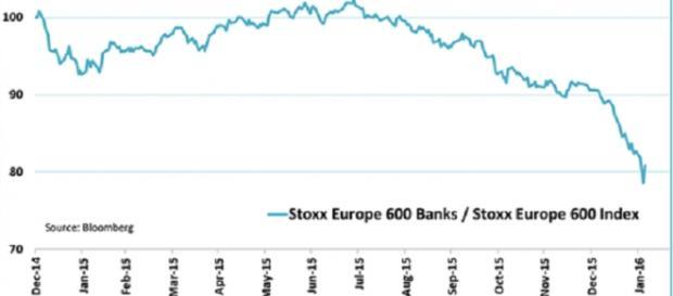Quedas drásticas nos lucros dos bancos europeus