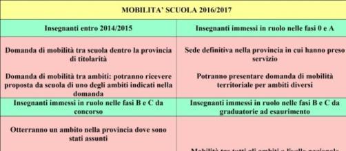 Schema della mobilità nella scuola 2016/17.