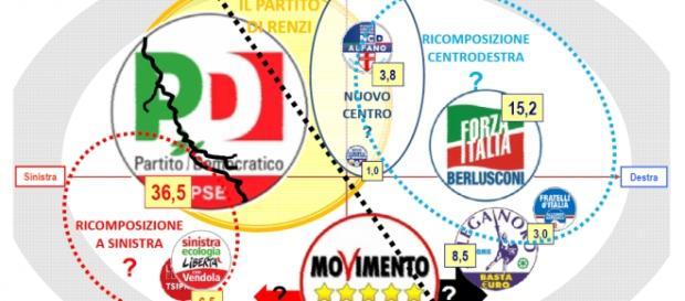 Sondaggi elettorali, risultati di Euromedia