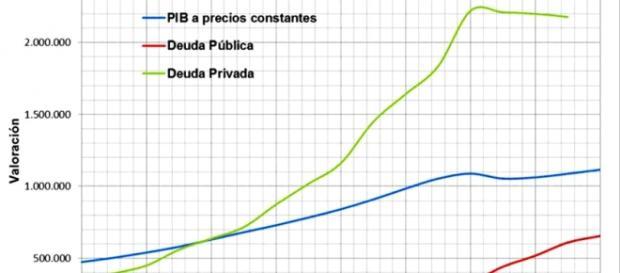PIB, la deuda publica y privada