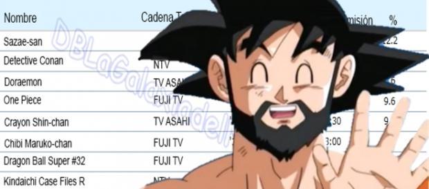 Ranking de los mejores animes de febrero
