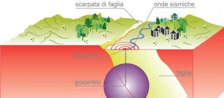 Terremoto a Ragusa magnitudo 4.6
