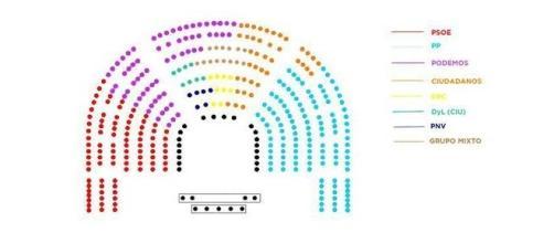 La nueva distribución del Congreso.