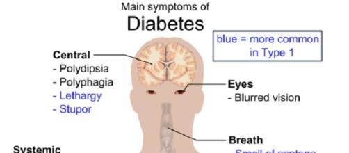 Diabetis symptoms (Mikael Häggström Public Domain)