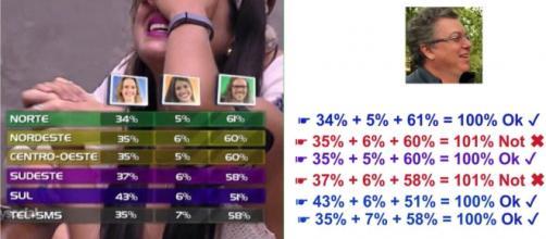 Porcentagem está errada (Foto: Twitter/OSumido)