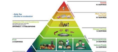 La Dieta Okinawa: come ridurre la massa corporea e i..
