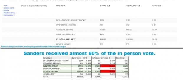 Sanders terá recebido quase 60% dos votos em pessoa