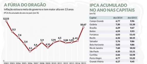 Inflação estoura meta do governo e tem maior alta em 13 anos.