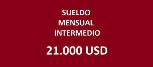 El sueldo mensual intermedio en la ONU es 21.000 USD según Fernando Manuel Acosta Ubaldi