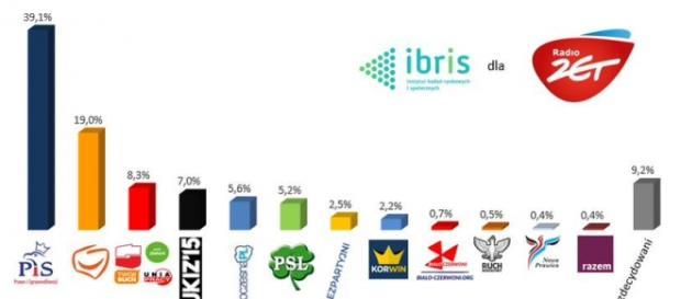 il risultato di un sondaggio pubblicato dagli oppositori di PIS, che dimostra l'enorme distacco di preferenze.