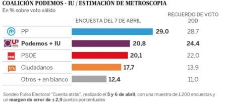 La alianza entre Podemos-IU desbancaría al PSOE como segundo partido más votado