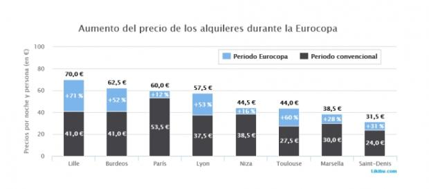 Incremento medio del precio de los alquileres vacacionales en Francia: más del 54%
