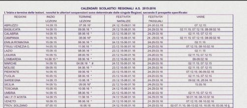 Calendario Scolastico Regione Molise.Calendario Scolastico 2015 16 Date Fine Scuola Per Ogni Regione