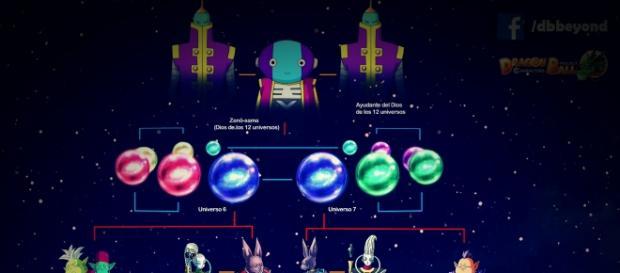 La jerarquización de los dioses universales