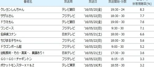 Audiencia revelada de la serie Japonesa