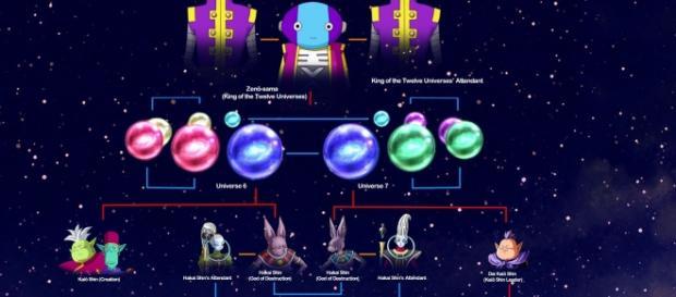 Imagen modificada de la jerarquia de los Dioses