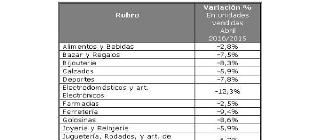 El consumo en caida libre, abril con el 6.6 % menos